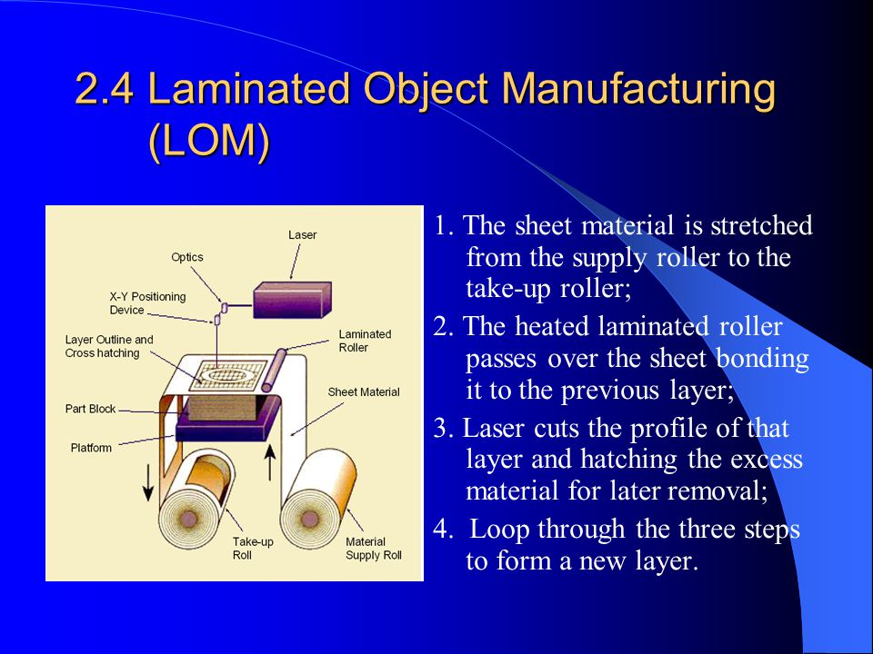 2.4 Laminated Object Manufacturing (LOM) 1. The sheet material is stretched from the supply roller to the take-up roller; 2. The heated laminated roll