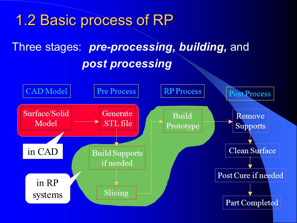 Build Prototype 1.2 Basic process of RP Three stages: pre-processing, building, and post processing RP Process Post Process Pre Process Generate.STL f