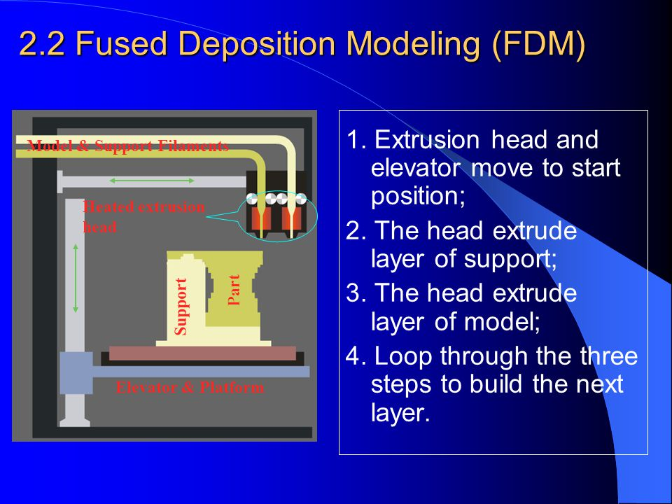 Fused Deposition Modeling (FDM) Representative: from Stratasys Inc.