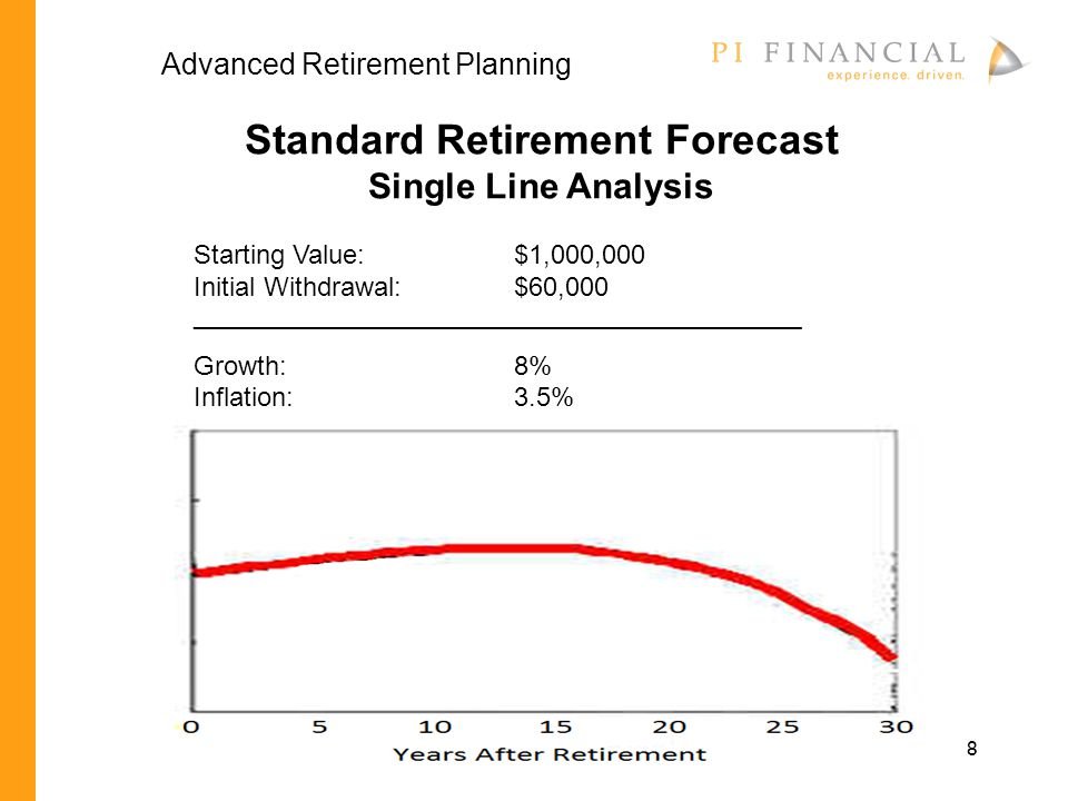 8 Standard Retirement Forecast Single Line Analysis Starting Value: $1,000,000 Initial Withdrawal:$60,000 ______________________________________________ Growth:8% Inflation:3.5% Advanced Retirement Planning