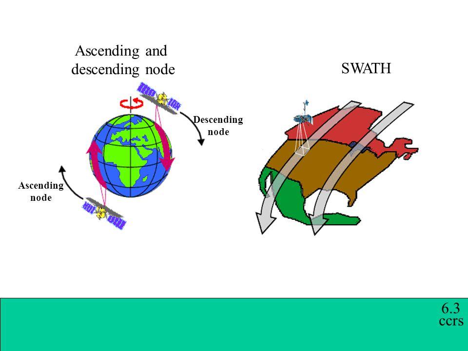 Active microwave sensors 1.Bands: Ka (0.75-1.1 cm), K (1.1-1.67 cm), Ku (1.67-2.4 cm), X (2.4-3.75 cm), C (3.75-7.5 cm), S (7,2-15 cm), L (15-30 cm), P (30-100 cm) 2.