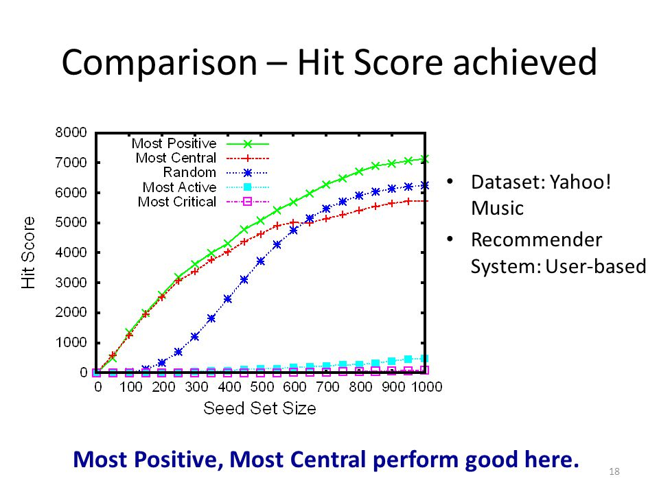 Comparison – Hit Score achieved 18 Dataset: Yahoo! Music Recommender System: User-based Most Positive, Most Central perform good here.