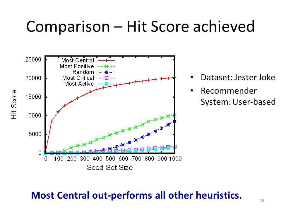 Comparison – Hit Score achieved 19 Dataset: Jester Joke Recommender System: User-based Most Central out-performs all other heuristics.