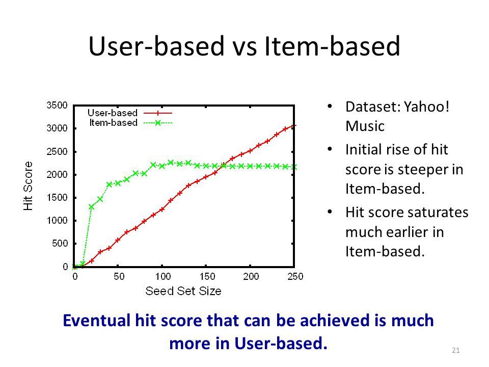 User-based vs Item-based 21 Dataset: Yahoo! Music Initial rise of hit score is steeper in Item-based. Hit score saturates much earlier in Item-based.