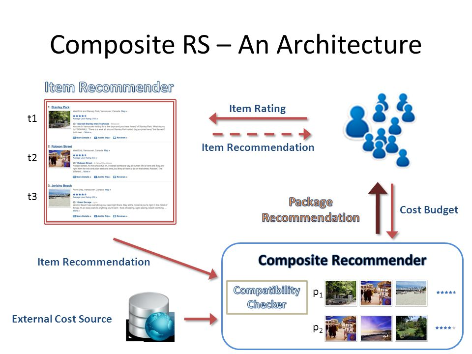 Composite RS – An Architecture Item Rating Item Recommendation Cost Budget Item Recommendation External Cost Source t1 t2 t3 p1p1 p2p2