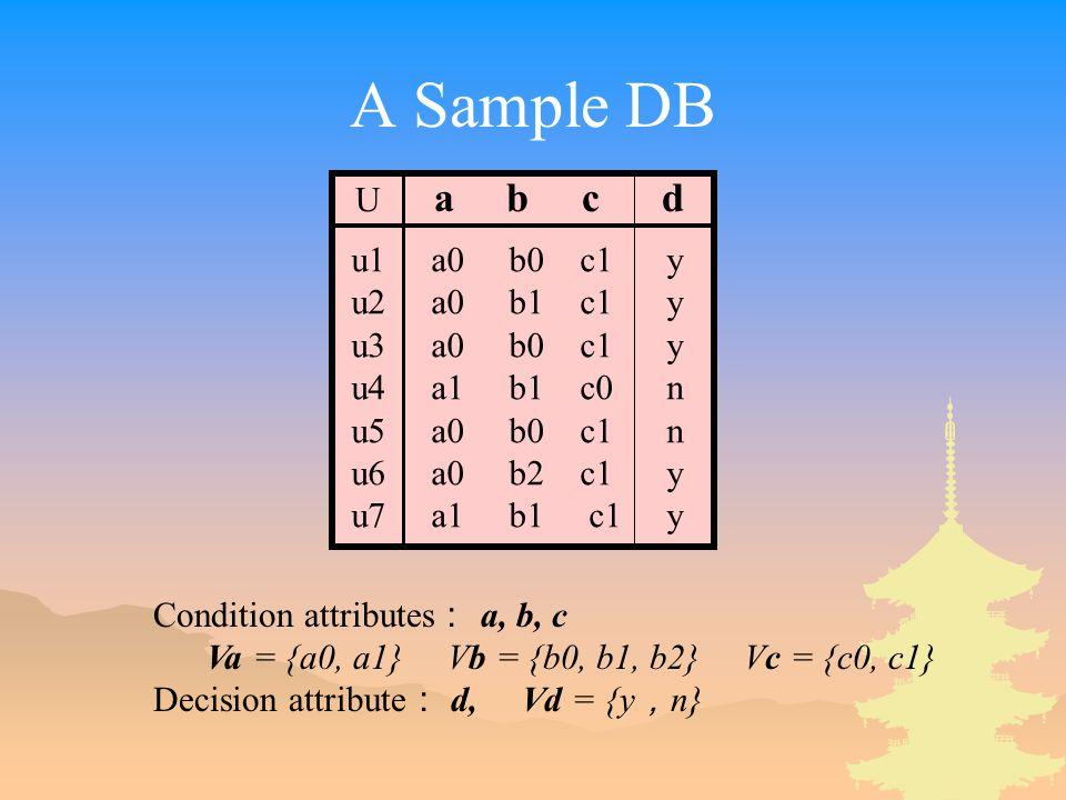 A Sample DB u1 a0 b0 c1 y u2 a0 b1 c1 y u3 a0 b0 c1 y u4 a1 b1 c0 n u5 a0 b0 c1 n u6 a0 b2 c1 y u7 a1 b1 c1 y Condition attributes : a, b, c Va = {a0,