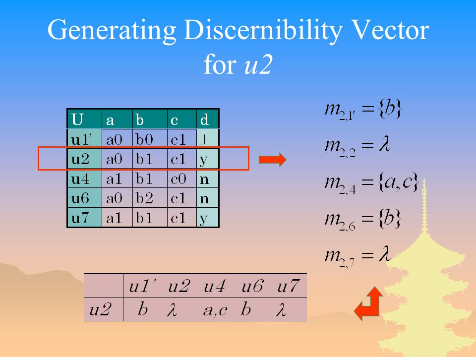 Generating Discernibility Vector for u2