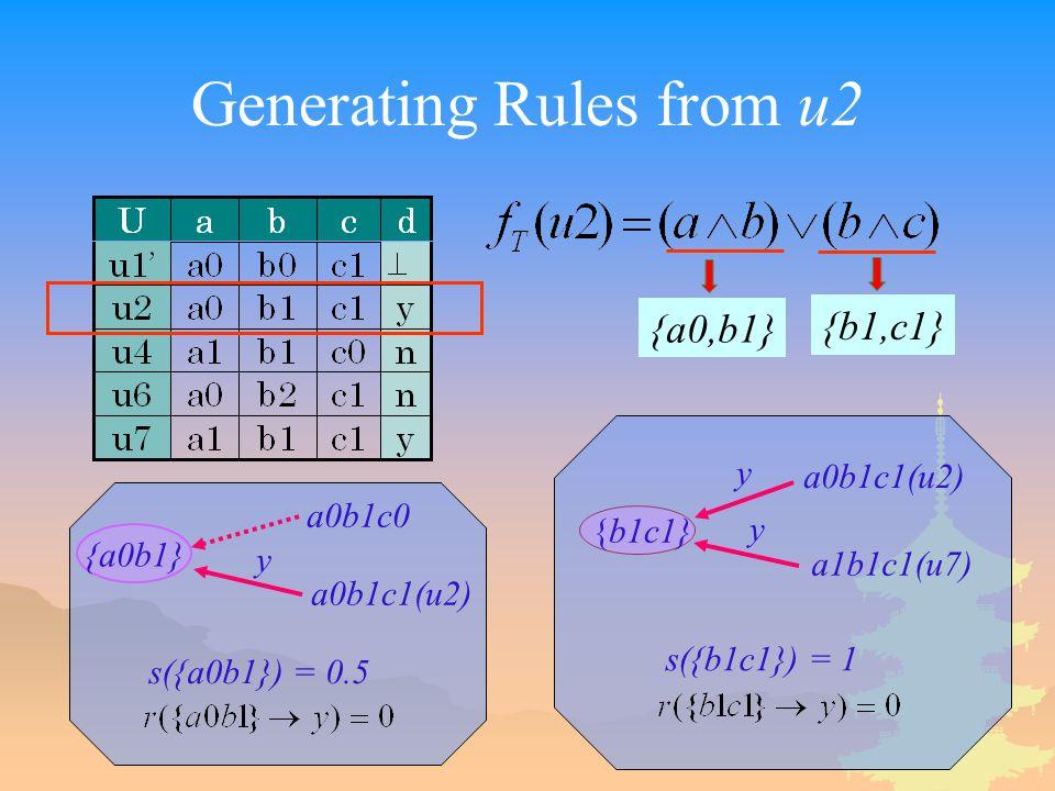 Generating Rules from u2 {a0,b1} {b1,c1} {a0b1} a0b1c0 a0b1c1(u2) s({a0b1}) = 0.5 {b1c1} a0b1c1(u2) a1b1c1(u7) s({b1c1}) = 1 y y y