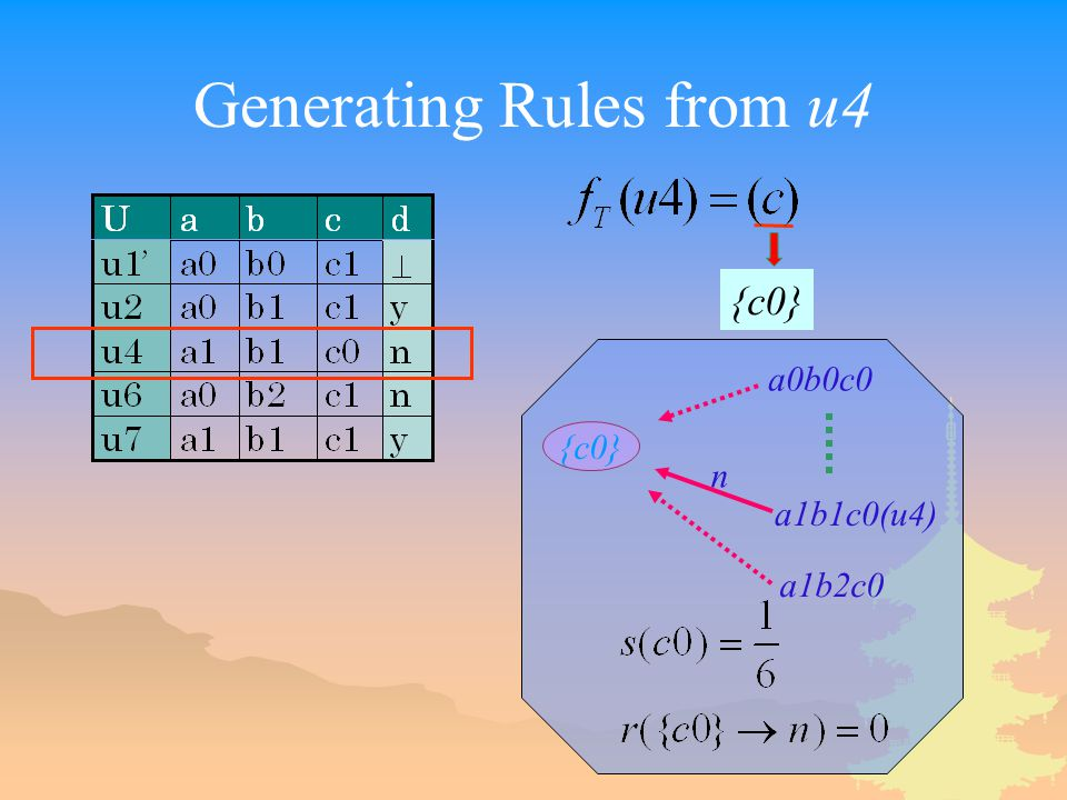 Generating Rules from u4 {c0} a0b0c0 a1b1c0(u4) n a1b2c0
