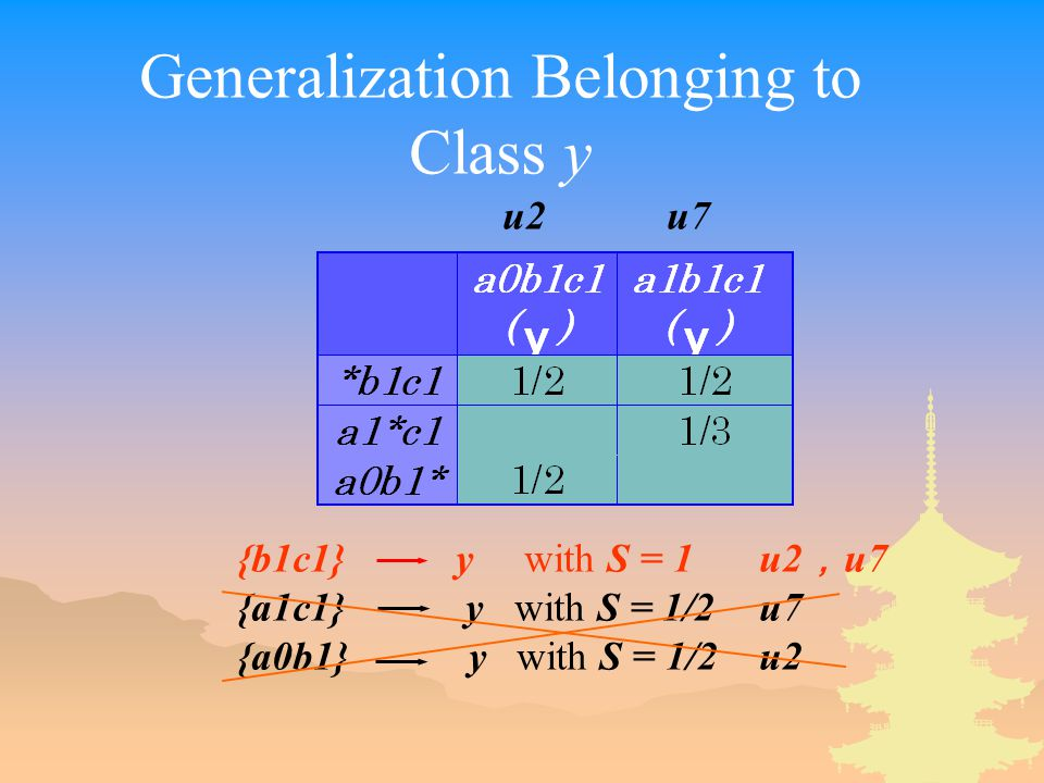 Generalization Belonging to Class y {b1c1} y with S = 1u2 , u7 {a1c1} y with S = 1/2u7 {a0b1} y with S = 1/2u2 u2 u7