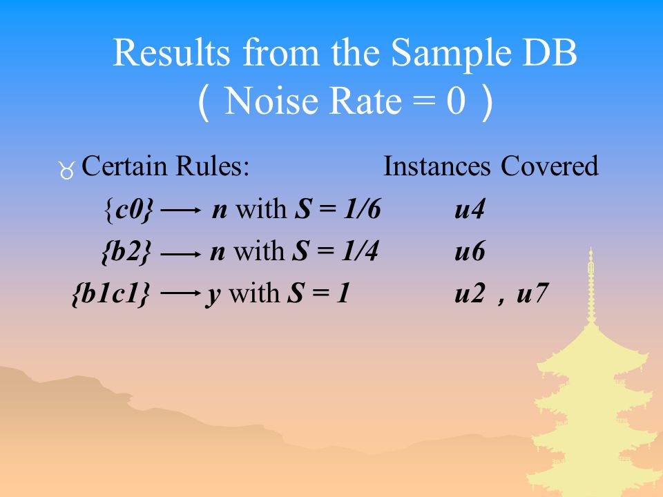 Results from the Sample DB ( Noise Rate = 0 ) _ Certain Rules: Instances Covered {c0} n with S = 1/6u4 {b2} n with S = 1/4u6 {b1c1} y with S = 1u2 , u7