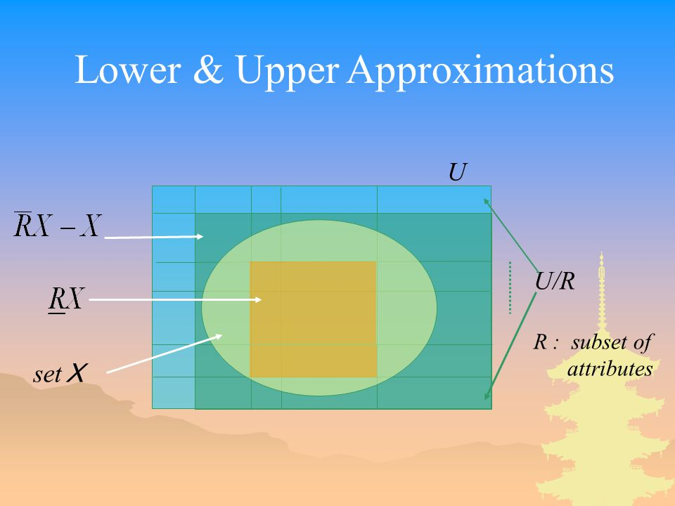 U set X U/R R : subset of attributes Lower & Upper Approximations