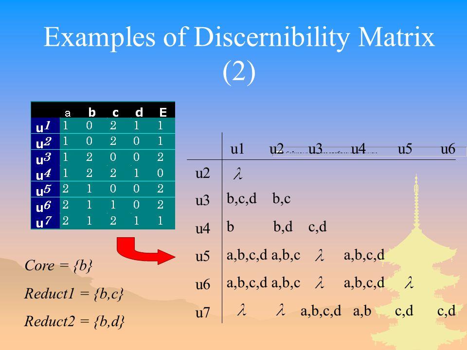 Examples of Discernibility Matrix (2) u1 u2 u3 u4 u5 u6 u2 u3 u4 u5 u6 u7 b,c,d b,c b b,d c,d a,b,c,d a,b,c a,b,c,d a,b,c,d a,b c,d c,d Core = {b} Red