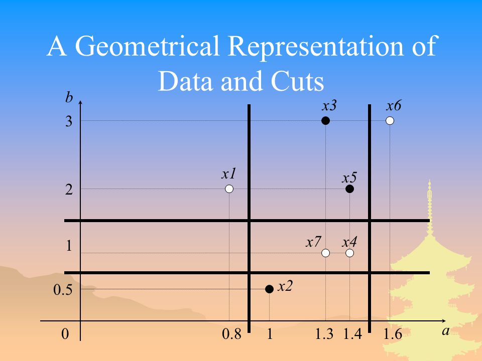 A Geometrical Representation of Data and Cuts 00.81 1.3 1.4 1.6 a b 3 2 1 0.5 x1 x2 x3 x4 x5 x6 x7