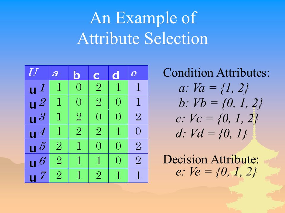 An Example of Attribute Selection Condition Attributes: a: Va = {1, 2} b: Vb = {0, 1, 2} c: Vc = {0, 1, 2} d: Vd = {0, 1} Decision Attribute: e: Ve = {0, 1, 2}