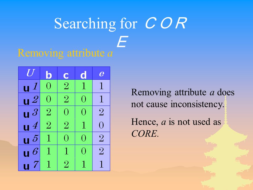 Searching for COR E Removing attribute a Removing attribute a does not cause inconsistency.