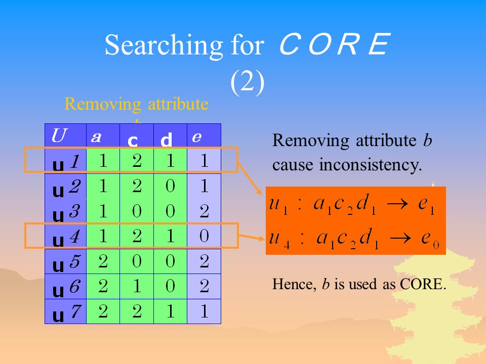 Searching for CORE (2) Removing attribute b Removing attribute b cause inconsistency.
