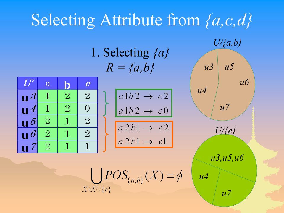 Selecting Attribute from {a,c,d} 1.