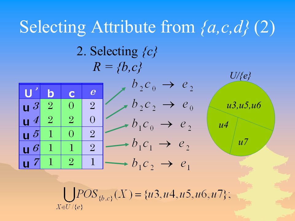 Selecting Attribute from {a,c,d} (2) 2. Selecting {c} R = {b,c} u3,u5,u6 u4 u7 U/{e}
