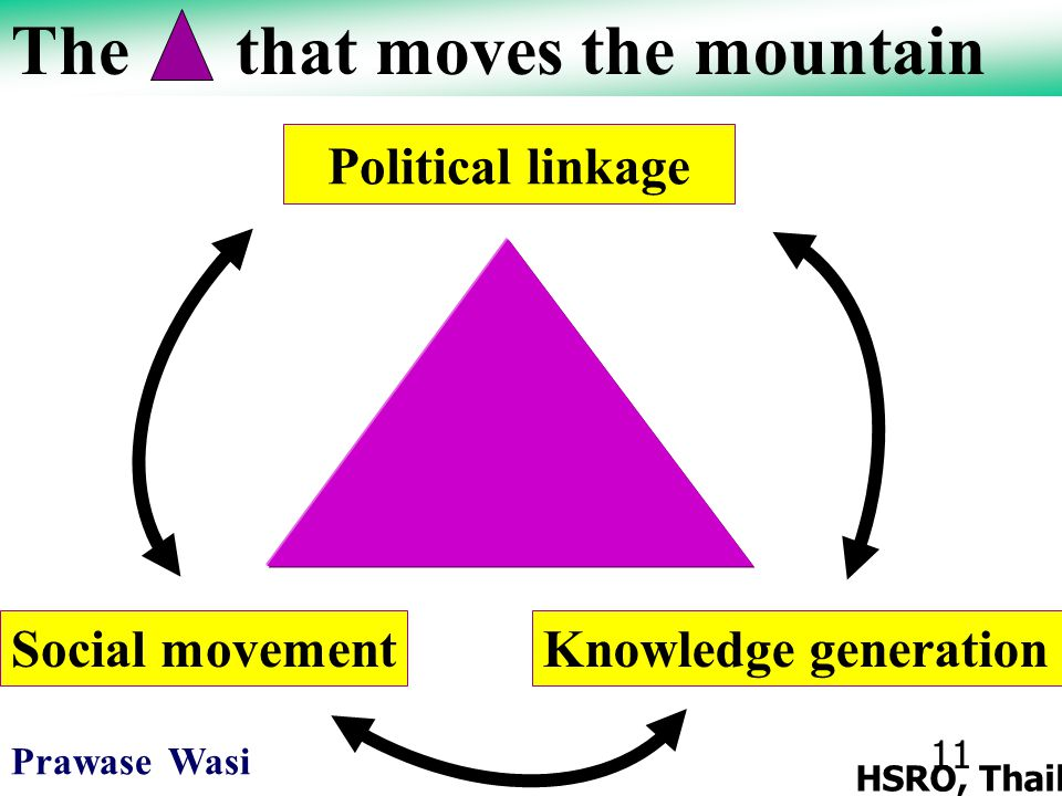 11 Prawase Wasi HSRO, Thailand Political linkage Knowledge generationSocial movement The that moves the mountain
