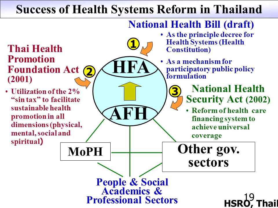 19 Success of Health Systems Reform in Thailand HFA AFH National Health Bill (draft) As the principle decree for Health Systems (Health Constitution) As a mechanism for participatory public policy formulation National Health Security Act (2002) Reform of health care financing system to achieve universal coverage Thai Health Promotion Foundation Act (2001) Utilization of the 2% sin tax to facilitate sustainable health promotion in all dimensions (physical, mental, social and spiritual) MoPH People & Social Academics & Professional Sectors Other gov.