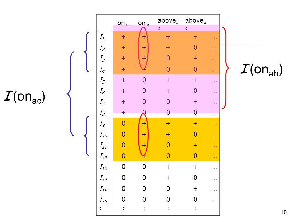 10 on ab on ac above a b above a c I1I1 ++++ … I2I2 +++0 … I3I3 ++0+ … I4I4 ++00 … I5I5 +0++ … I6I6 +0+0 … I7I7 +00+ … I8I8 +000 … I9I9 0+++ … I 10 0++0 … I 11 0+0+ … I 12 0+00 … I 13 00++ … I 14 00+0 … I 15 000+ … I 16 0000 …   I (on ac ) I (on ab )