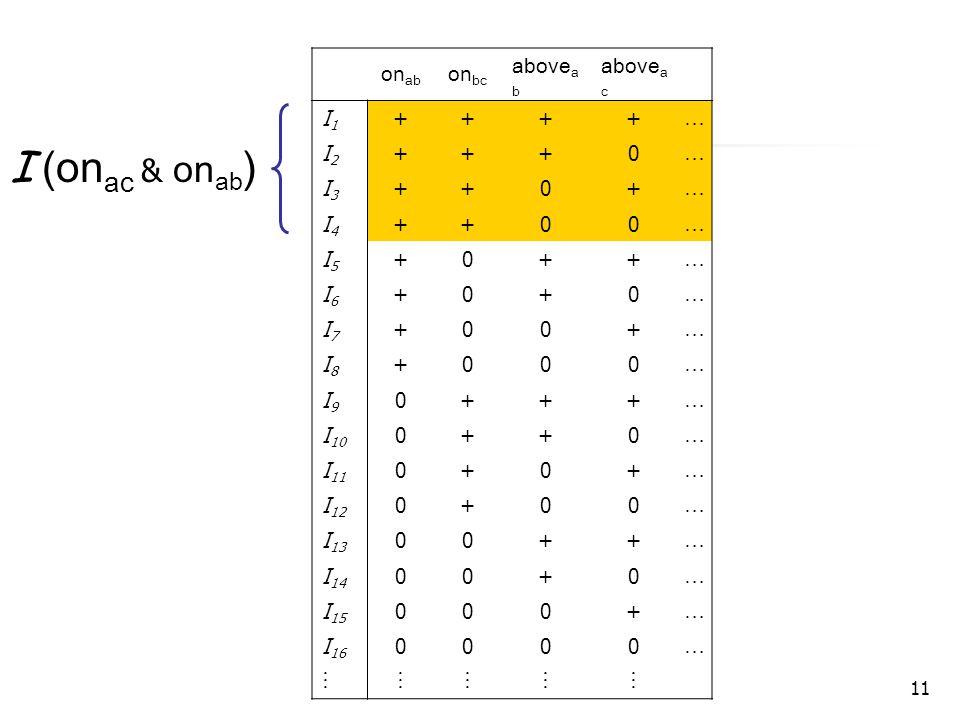 11 on ab on bc above a b above a c I1I1 ++++ … I2I2 +++0 … I3I3 ++0+ … I4I4 ++00 … I5I5 +0++ … I6I6 +0+0 … I7I7 +00+ … I8I8 +000 … I9I9 0+++ … I 10 0++0 … I 11 0+0+ … I 12 0+00 … I 13 00++ … I 14 00+0 … I 15 000+ … I 16 0000 …   I (on ac & on ab )