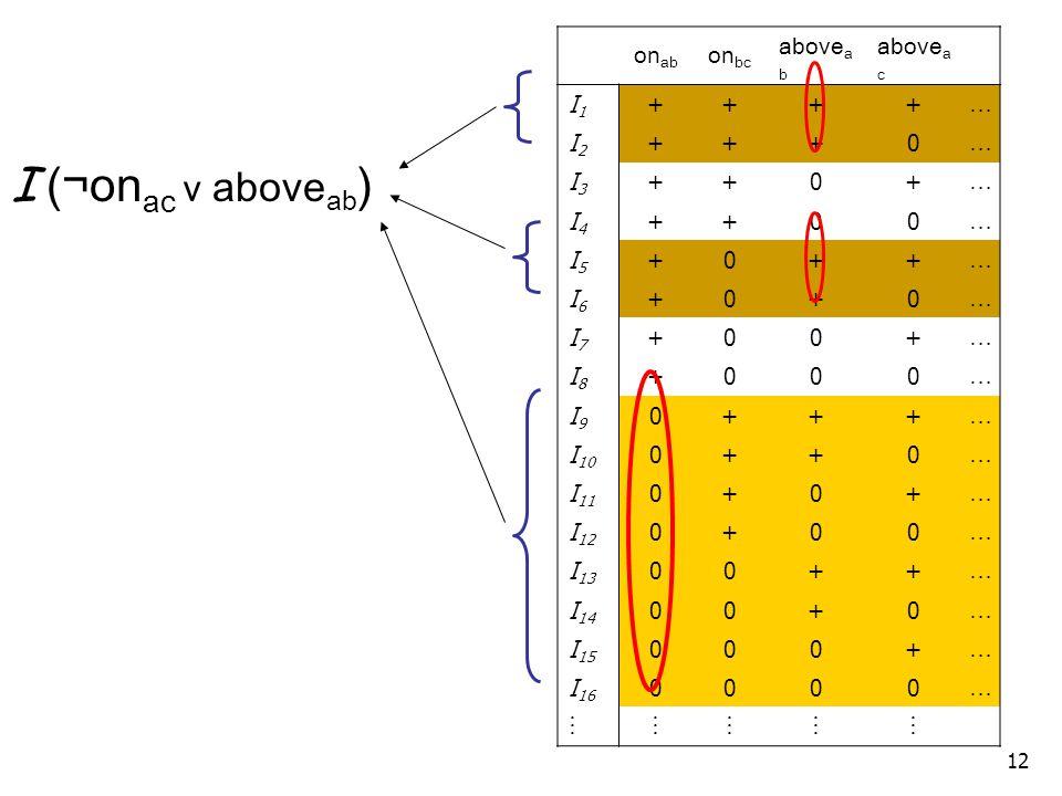 12 on ab on bc above a b above a c I1I1 ++++ … I2I2 +++0 … I3I3 ++0+ … I4I4 ++00 … I5I5 +0++ … I6I6 +0+0 … I7I7 +00+ … I8I8 +000 … I9I9 0+++ … I 10 0++0 … I 11 0+0+ … I 12 0+00 … I 13 00++ … I 14 00+0 … I 15 000+ … I 16 0000 …   I (¬on ac v above ab )