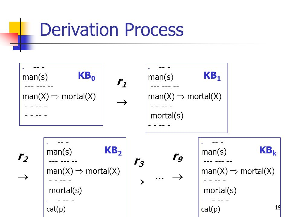19 Derivation Process man(s) man(X)  mortal(X) KB 0 r1r1 man(s) man(X)  mortal(X) mortal(s) KB 1 r2r2 man(s) man(X)  mortal(X) mortal(s) cat(p) KB 2 r3r3 … r9r9 man(s) man(X)  mortal(X) mortal(s) cat(p) KB k