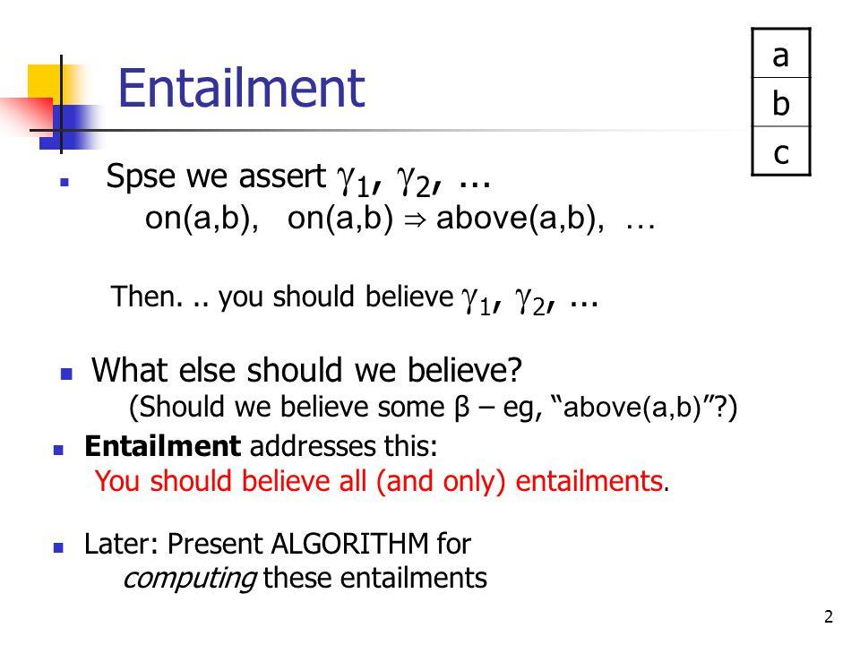 13 Boolean Combinations I (χ) = {I ∣⊨ I χ} I ( on ab ) = {I1,…,I8} I (¬ on ab ) = {I9,…,I16} I ( on ab ⋀ on ac ) = {I1,…,I8} ∩ {I1,…,I4,I9,…,I12} = {I1,…,I4} I (¬ on ab ⋁ above ab ) = {I9,…,I16} ∪ {I1,I2,I5,I6,I9,I10,I13,I14} = {I1,I2,I5,I6,I9,…,I16} Note: I ( ¬  ) = I – I (  ) I (  ⋁ ξ) = I (  ) ∪ I (ξ) I (  ⋀ ξ) = I (  ) ∩ I (ξ) on ab on bc above a b above a c I1I1 ++++ … I2I2 +++0 … I3I3 ++0+ … I4I4 ++00 … I5I5 +0++ … I6I6 +0+0 … I7I7 +00+ … I8I8 +000 … I9I9 0+++ … I 10 0++0 … I 11 0+0+ … I 12 0+00 … I 13 00++ … I 14 00+0 … I 15 000+ … I 16 0000 …  