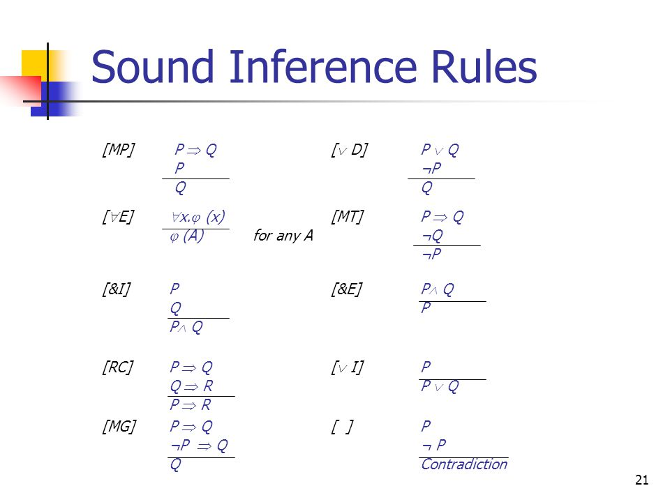 21 Sound Inference Rules [MP] P  Q P Q [  D]P  Q ¬P Q [  E]  x.