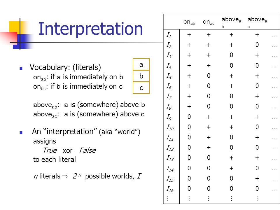3 Interpretation Vocabulary: (literals) on ab : if a is immediately on b on bc : if b is immediately on c above ab : a is (somewhere) above b above ac : a is (somewhere) above c An interpretation (aka world ) assigns True xor False to each literal n literals ⇒ 2 n possible worlds, I b a c on ab on ac above a b above a c I1I … I2I … I3I … I4I … I5I … I6I … I7I … I8I … I9I … I … I … I … I … I … I … I …  