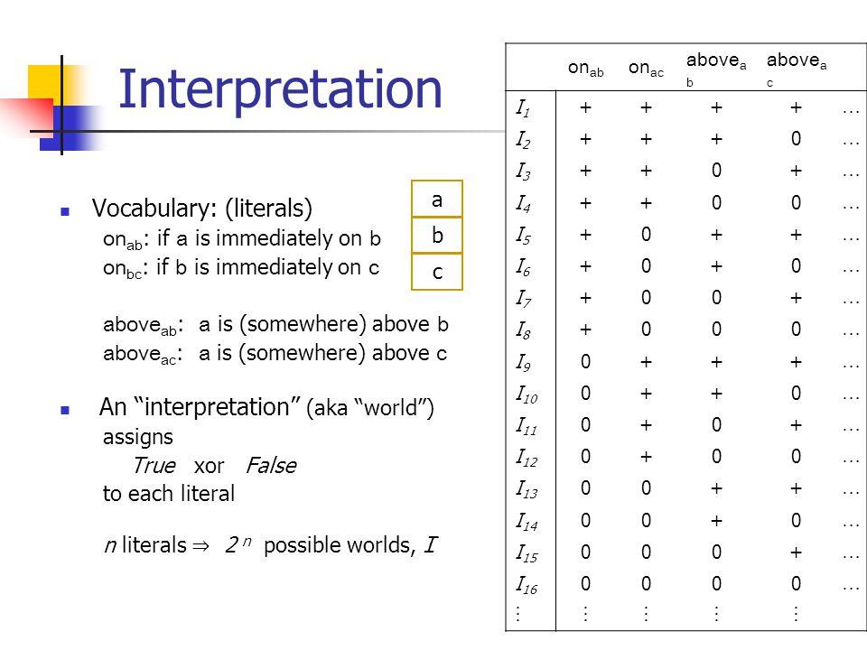 4 Models Write  Ii  if  is True (+) in world I i So  I1 on b c ⊭ I6 on ac on ab on ac above a b above a c I1I1 ++++ … I2I2 +++0 … I3I3 ++0+ … I4I4 ++00 … I5I5 +0++ … I6I6 +0+0 … I7I7 +00+ … I8I8 +000 … I9I9 0+++ … I 10 0++0 … I 11 0+0+ … I 12 0+00 … I 13 00++ … I 14 00+0 … I 15 000+ … I 16 0000 …   Let I (  ) = { I ∣⊨ I  }