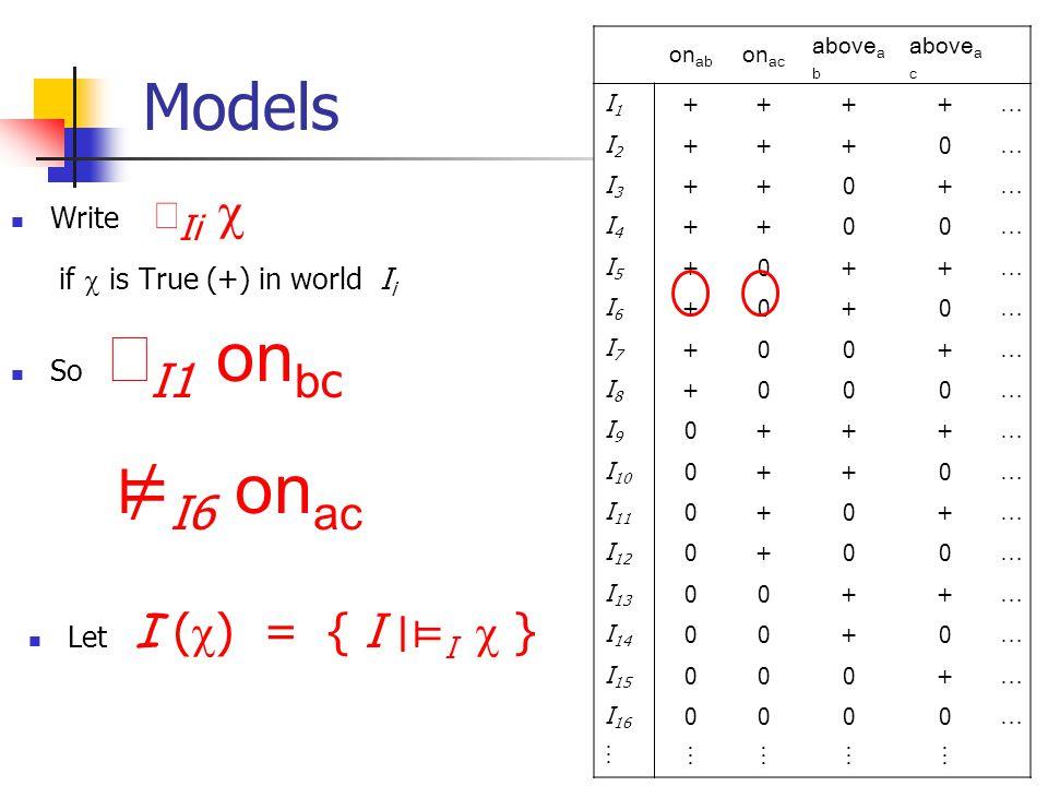 5 Models Write  Ii  if  is True (+) in world I i So  I1 on b c ⊭ I6 on bc on ab on ac above a b above a c I1I1 ++++ … I2I2 +++0 … I3I3 ++0+ … I4I4 ++00 … I5I5 +0++ … I6I6 +0+0 … I7I7 +00+ … I8I8 +000 … I9I9 0+++ … I 10 0++0 … I 11 0+0+ … I 12 0+00 … I 13 00++ … I 14 00+0 … I 15 000+ … I 16 0000 …   Let I (  ) = { I ∣⊨ I  } I (on ab )