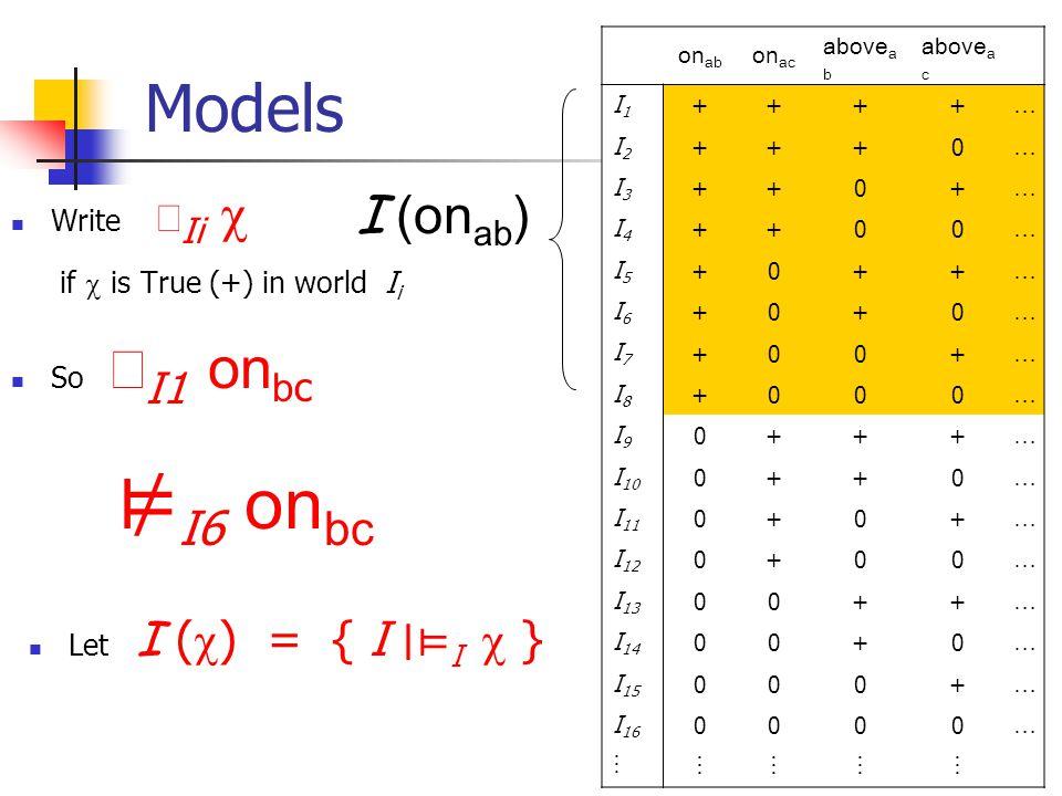 6 Models Before seeing anything, REAL-WORLD  I = {I 1,…,I 16 } on ab on ac above a b above a c I1I1 ++++ … I2I2 +++0 … I3I3 ++0+ … I4I4 ++00 … I5I5 +0++ … I6I6 +0+0 … I7I7 +00+ … I8I8 +000 … I9I9 0+++ … I 10 0++0 … I 11 0+0+ … I 12 0+00 … I 13 00++ … I 14 00+0 … I 15 000+ … I 16 0000 …  