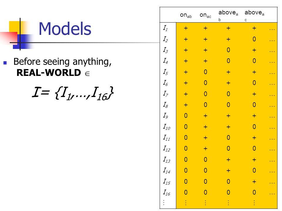 7 Models Before seeing anything, REAL-WORLD  I = {I 1,…,I 16 } Asserting  means REAL-WORLD  I (  ) Eg: Asserting on ab means REAL-WORLD ∈ I (on ab ) = {I 1,…,I 8 } Each assertion ELIMINATES some possible worlds on ab on ac above a b above a c I1I1 ++++ … I2I2 +++0 … I3I3 ++0+ … I4I4 ++00 … I5I5 +0++ … I6I6 +0+0 … I7I7 +00+ … I8I8 +000 … I9I9I9I9 0+++ … I 10 0++0 … I 11 0+0+ … I 12 0+00 … I 13 00++ … I 14 00+0 … I 15 000+ … I 16 0000 …  