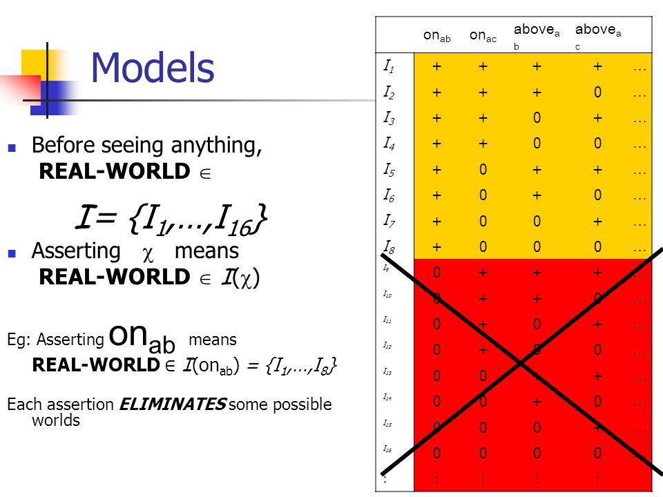 8 I (on ab ) on ab on ac above a b above a c I1I1 ++++ … I2I2 +++0 … I3I3 ++0+ … I4I4 ++00 … I5I5 +0++ … I6I6 +0+0 … I7I7 +00+ … I8I8 +000 … I9I9 0+++ … I 10 0++0 … I 11 0+0+ … I 12 0+00 … I 13 00++ … I 14 00+0 … I 15 000+ … I 16 0000 …  