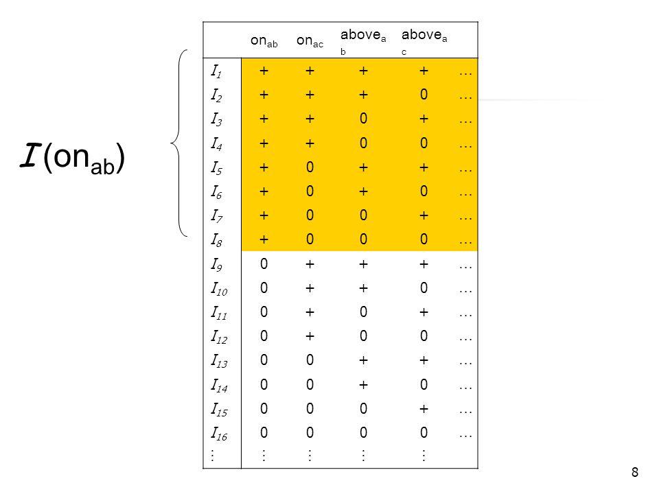 19 Derivation Process - -- - man(s) --- --- -- man(X)  mortal(X) - - -- - KB 0 r1r1 - -- - man(s) --- --- -- man(X)  mortal(X) - - -- - mortal(s) - - -- - KB 1 r2r2 - -- - man(s) --- --- -- man(X)  mortal(X) - - -- - mortal(s) - - -- - cat(p) KB 2 r3r3 … r9r9 - -- - man(s) --- --- -- man(X)  mortal(X) - - -- - mortal(s) - - -- - cat(p) KB k