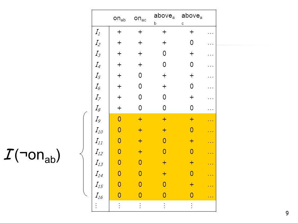 9 on ab on ac above a b above a c I1I1 ++++ … I2I2 +++0 … I3I3 ++0+ … I4I4 ++00 … I5I5 +0++ … I6I6 +0+0 … I7I7 +00+ … I8I8 +000 … I9I9 0+++ … I 10 0++0 … I 11 0+0+ … I 12 0+00 … I 13 00++ … I 14 00+0 … I 15 000+ … I 16 0000 …   I (¬on ab )