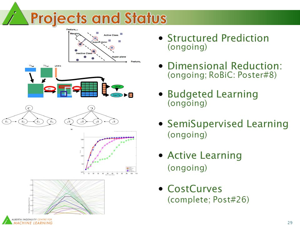 29 Structured Prediction (ongoing) Dimensional Reduction: (ongoing; RoBiC: Poster#8) Budgeted Learning (ongoing) SemiSupervised Learning (ongoing) Active Learning (ongoing) CostCurves (complete; Post#26) Labels M Test M Train 01.