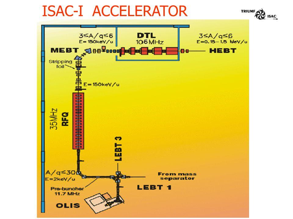 ISAC-I ACCELERATOR