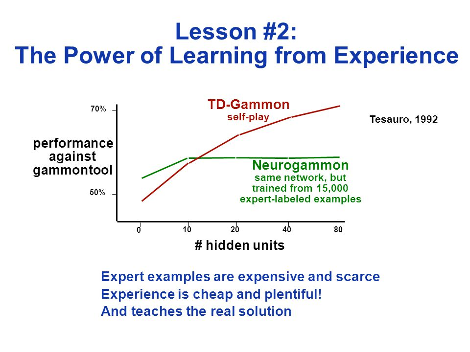 Neurogammon same network, but trained from 15,000 expert-labeled examples Lesson #2: The Power of Learning from Experience # hidden units performance against gammontool 50% 70% 0 10204080 TD-Gammon self-play Tesauro, 1992 Expert examples are expensive and scarce Experience is cheap and plentiful.