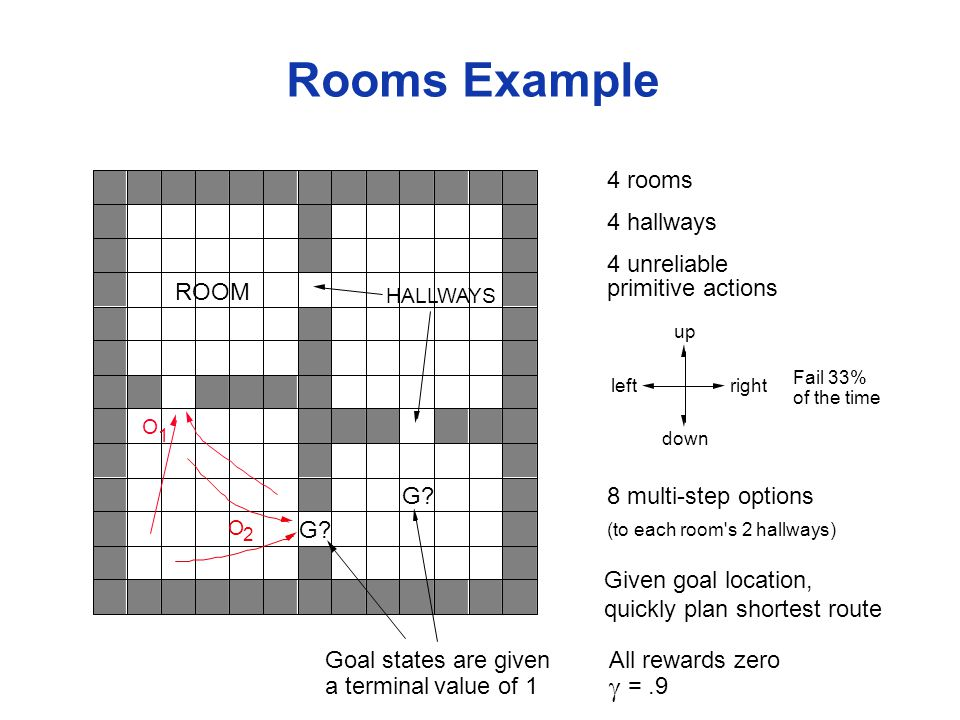 Rooms Example HALLWAYS O 2 O 1 4 rooms 4 hallways 8 multi-step options Given goal location, quickly plan shortest route up down rightleft (to each room s 2 hallways) G.