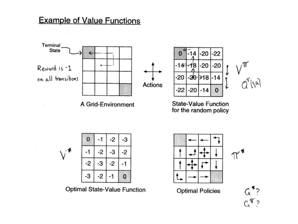 Example of Value Functions