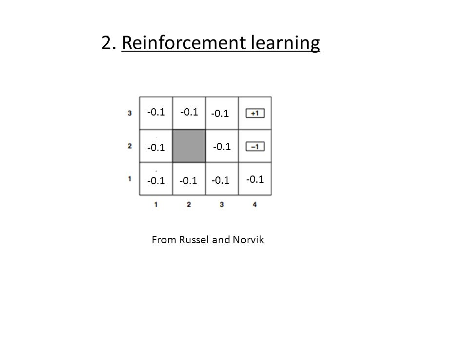 2. Reinforcement learning -0.1 From Russel and Norvik