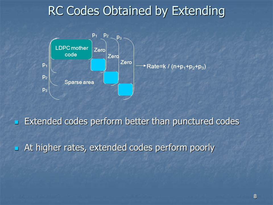 8 Extended codes perform better than punctured codes Extended codes perform better than punctured codes At higher rates, extended codes perform poorly At higher rates, extended codes perform poorly p1p1 p2p2 Zero LDPC mother code Sparse area p3p3 p1p1 p2p2 p3p3 Zero Rate=k / (n+p 1 +p 2 +p 3 ) RC Codes Obtained by Extending