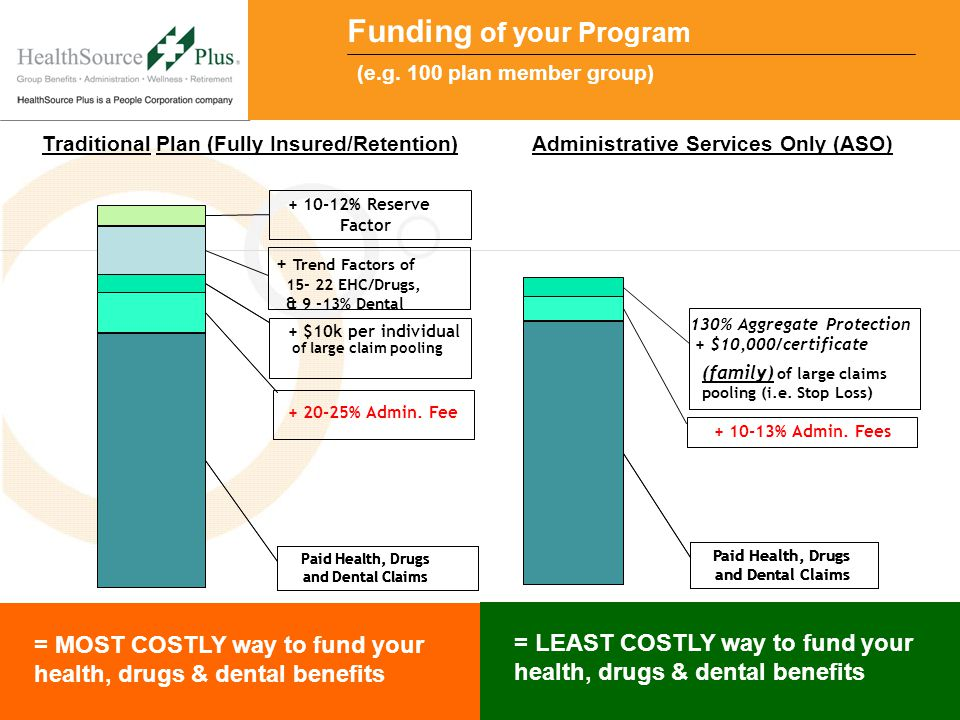 Attract | Reward | Prosper Traditional Plan (Fully Insured/Retention) = MOST COSTLY way to fund your health, drugs & dental benefits = LEAST COSTLY way to fund your health, drugs & dental benefits Administrative Services Only (ASO ) Funding of your Program Paid Health, Drugs and Dental Claims Paid Health, Drugs and Dental Claims Paid Health, Drugs and Dental Claims 130% Aggregate Protection + $10,000/certificate (family) of large claims pooling (i.e.
