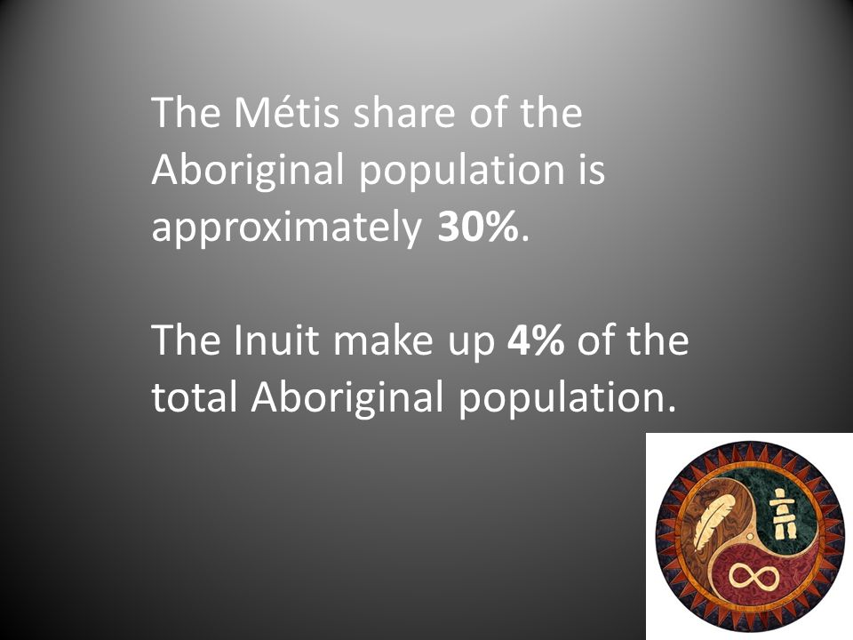 The Métis share of the Aboriginal population is approximately 30%. The Inuit make up 4% of the total Aboriginal population.