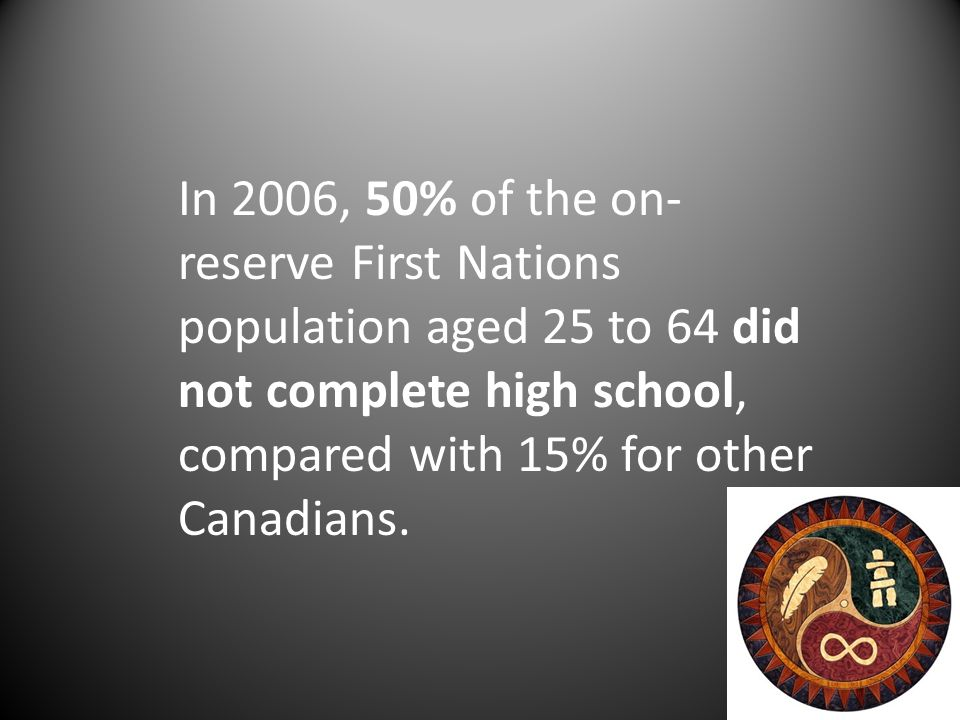 In 2006, 50% of the on- reserve First Nations population aged 25 to 64 did not complete high school, compared with 15% for other Canadians.