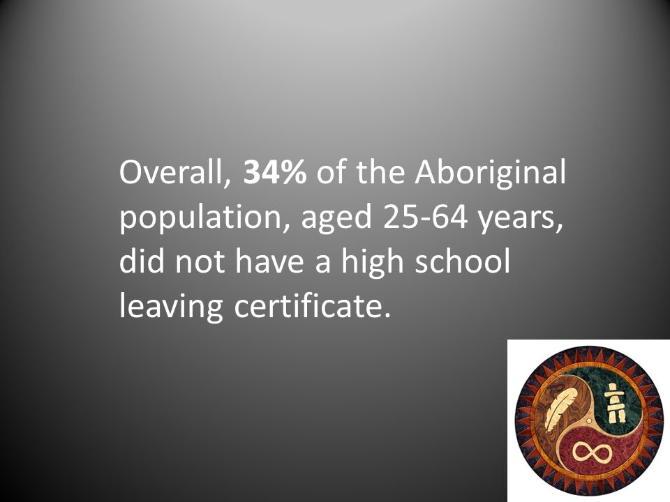 Overall, 34% of the Aboriginal population, aged 25-64 years, did not have a high school leaving certificate.